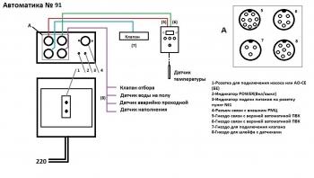 Автоматика БКУ-091